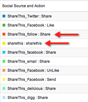 ShareThis social tracking