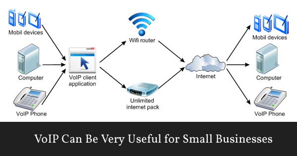 Voice over Internet Protocol (VoIP) Architettura.